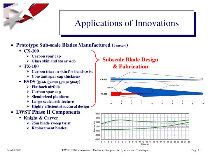 Applications of Innovations