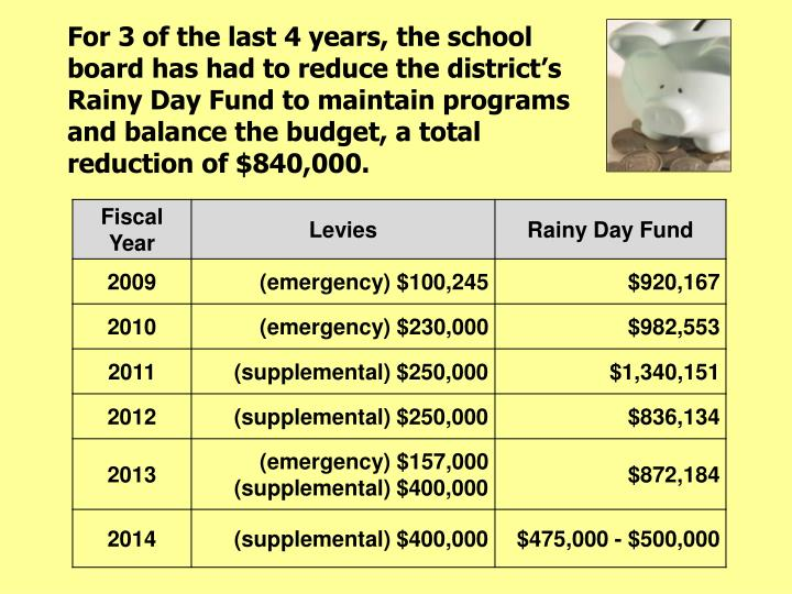 For 3 of the last 4 years, the school board has had to reduce the district's Rainy Day Fund to maintain programs and balance the budget, a total reduction of $840,000.