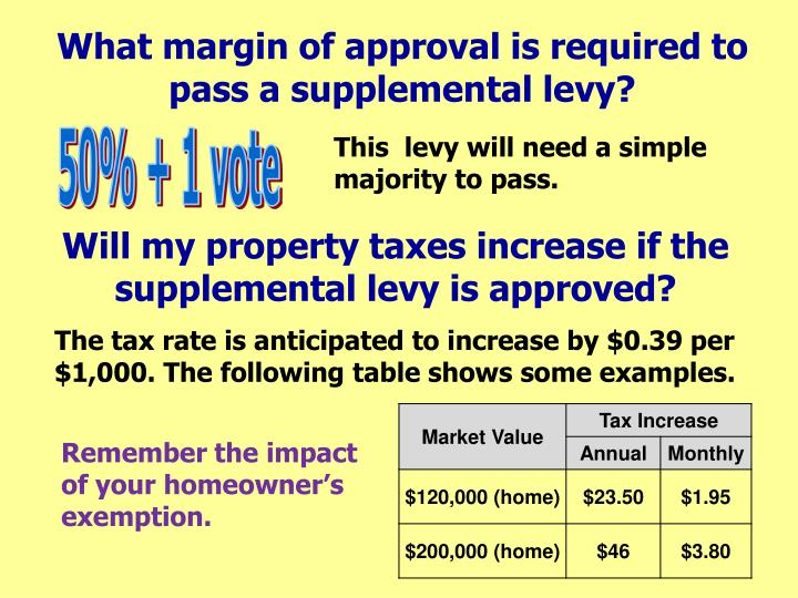 What margin of approval is required to pass a supplemental levy?