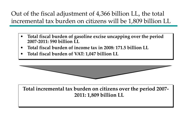 Out of the fiscal adjustment of 4,366 billion LL, the total incremental tax burden on citizens will be 1,809 billion LL