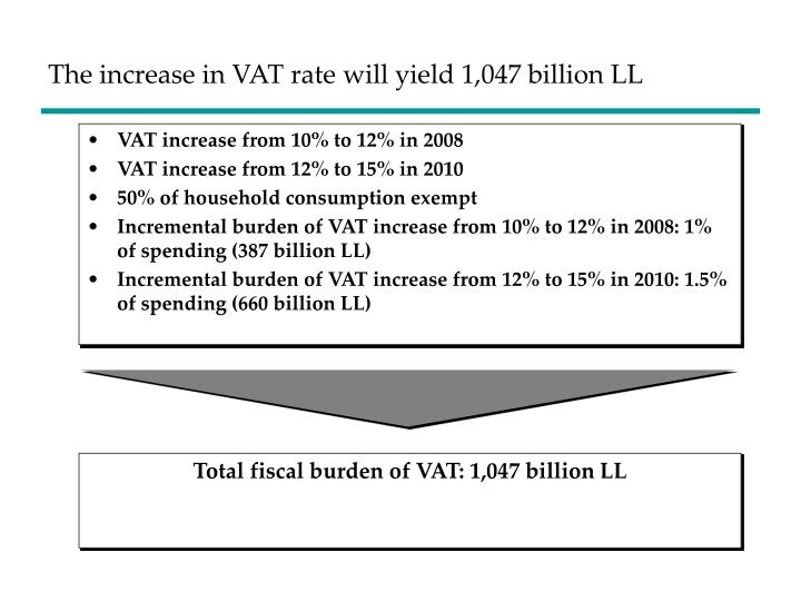 The increase in VAT rate will yield 1,047 billion LL