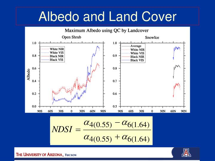 Albedo and Land Cover