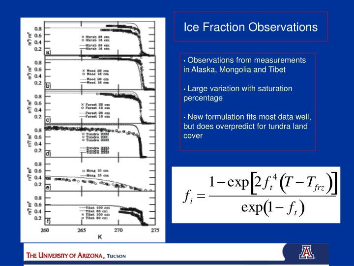 Ice Fraction Observations