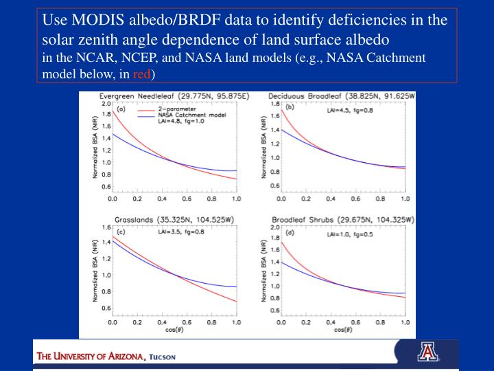 Use MODIS albedo/BRDF data to identify deficiencies in the solar zenith angle dependence of land surface albedo