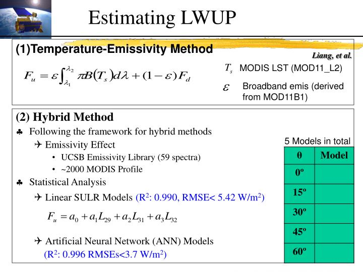 Estimating LWUP