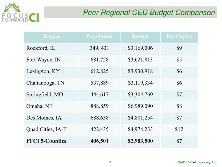 Peer Regional CED Budget Comparison