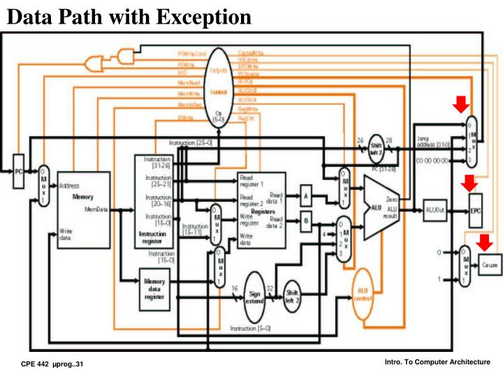 Data Path with Exception