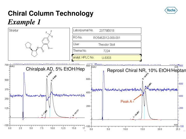 Chiral Column Technology