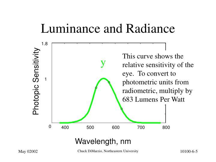 Luminance and Radiance