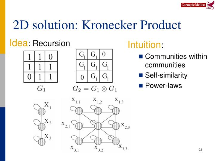 2D solution: Kronecker Product