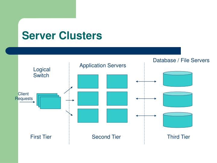 Server Clusters