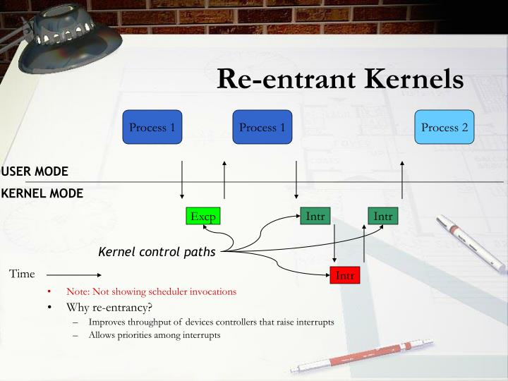 Re-entrant Kernels