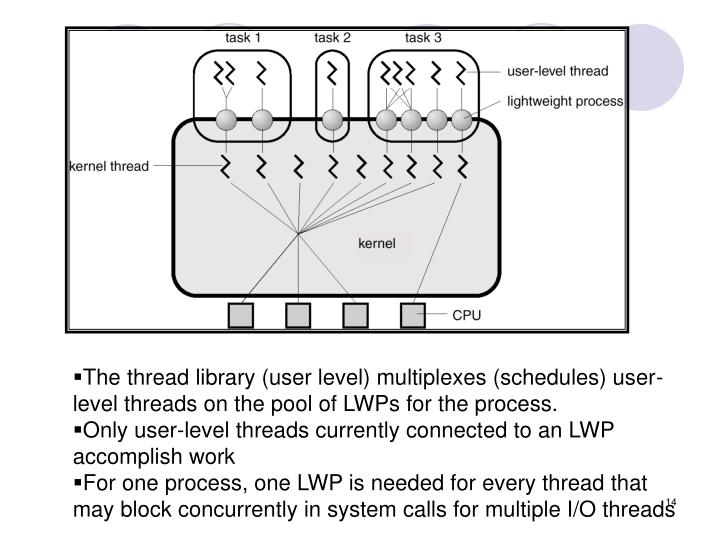 The thread library (user level) multiplexes (schedules) user-level threads on the pool of LWPs for the process.
