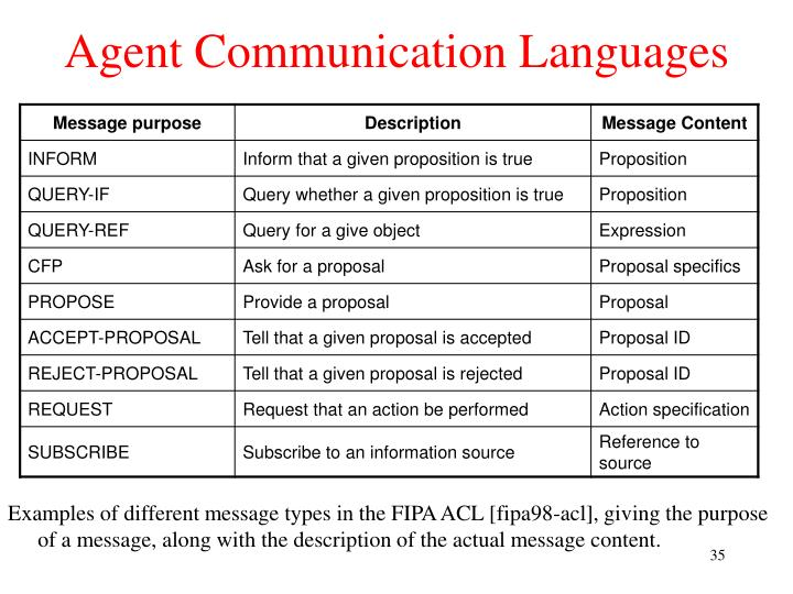 Agent Communication Languages