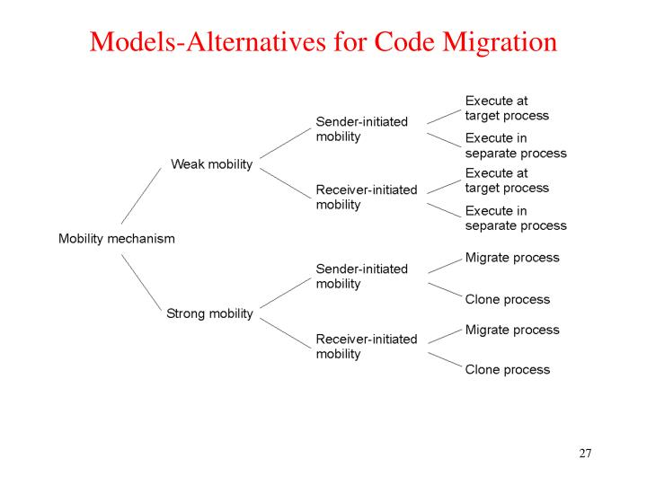 Models-Alternatives for Code Migration