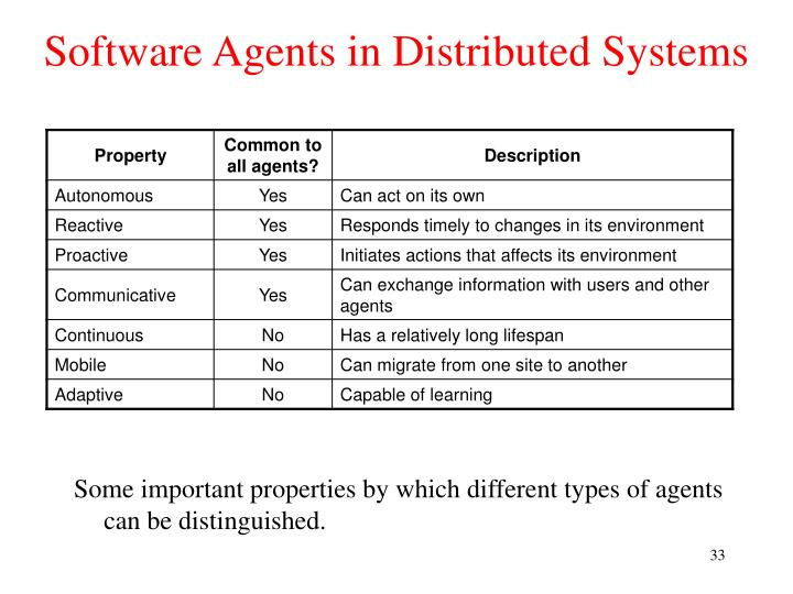 Software Agents in Distributed Systems