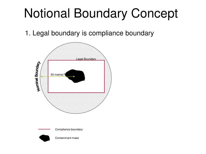 Notional Boundary Concept