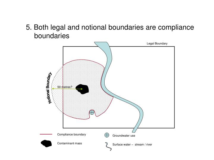 5. Both legal and notional boundaries are compliance boundaries