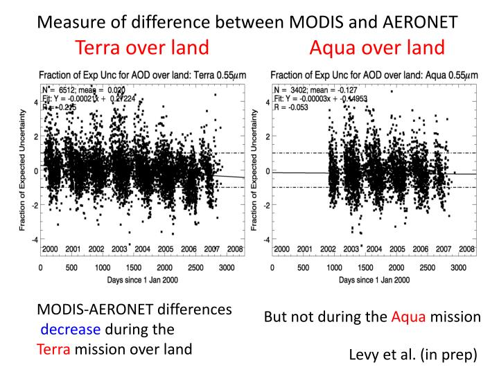 Measure of difference between MODIS and AERONET