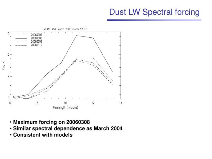 Dust LW Spectral forcing