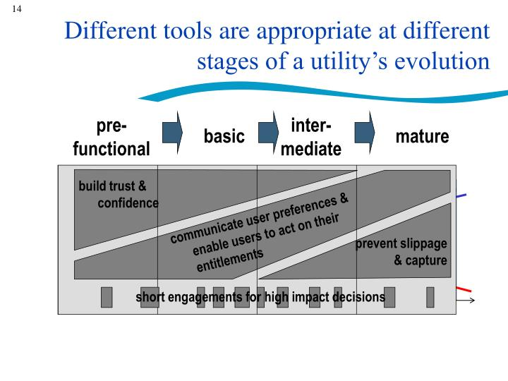 potential for tools