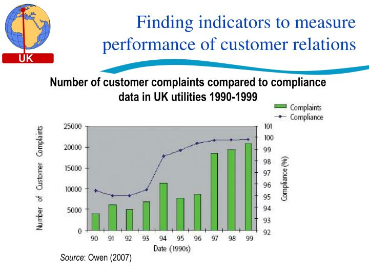 Finding indicators to measure performance of customer relations