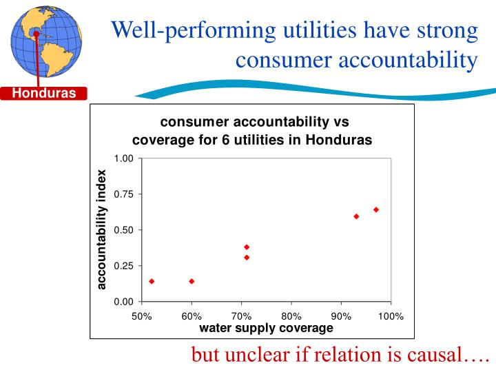 Well-performing utilities have strong consumer accountability