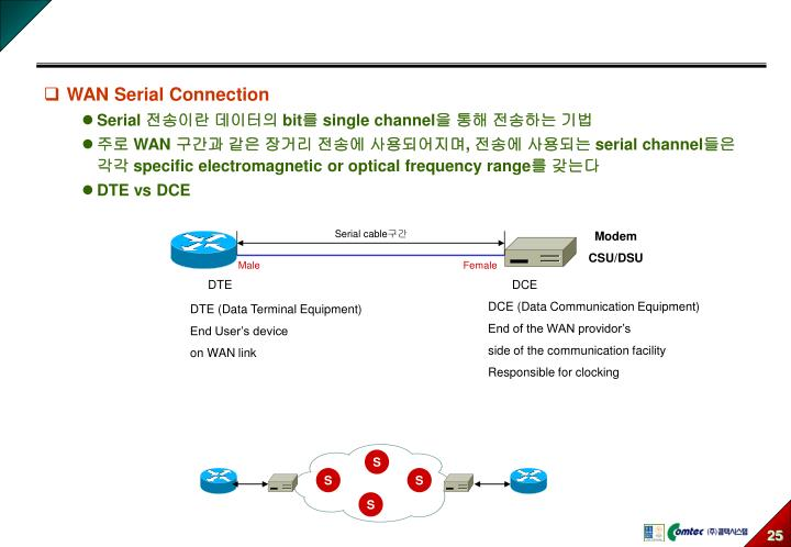 WAN Serial Connection