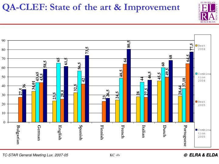 QA-CLEF: State of the art & Improvement