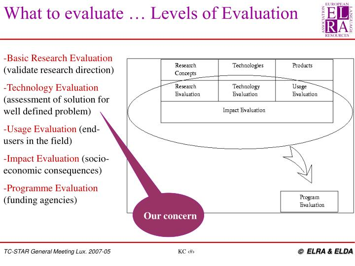 What to evaluate … Levels of Evaluation