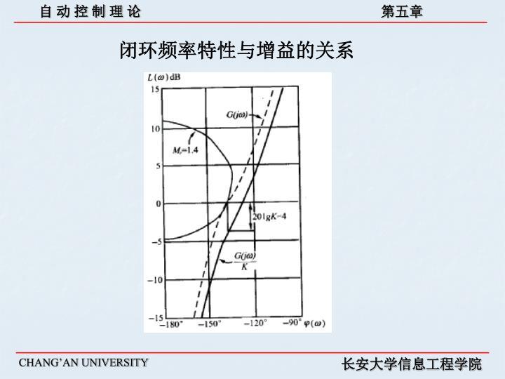 闭环频率特性与增益的关系