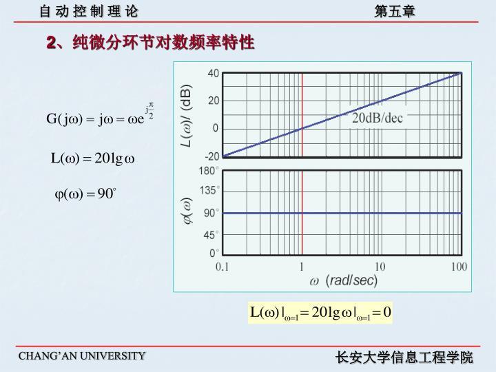 2、纯微分环节对数频率特性