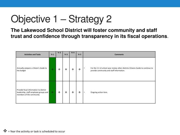 Objective 1 – Strategy 2