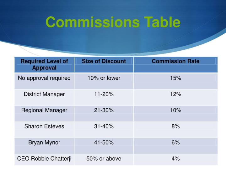 Commissions Table