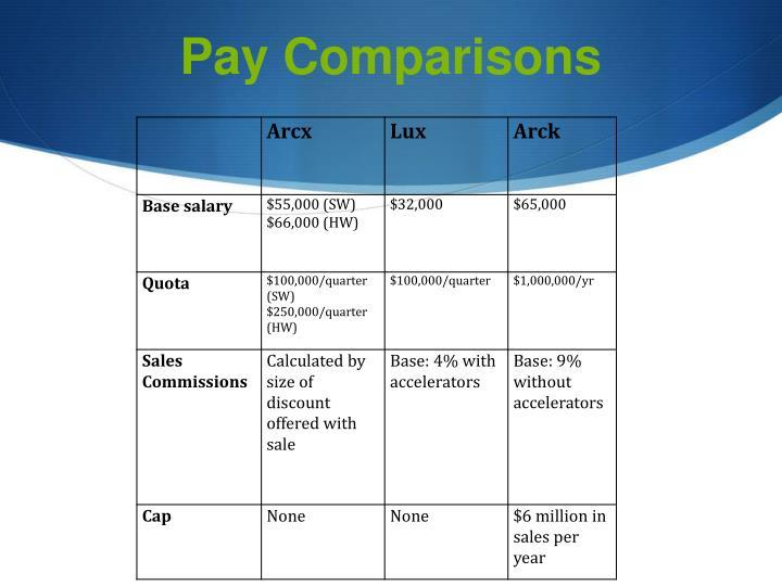 Pay Comparisons