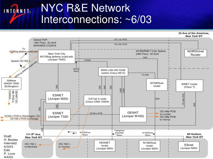 NYC R&E Network Interconnections: ~6/03