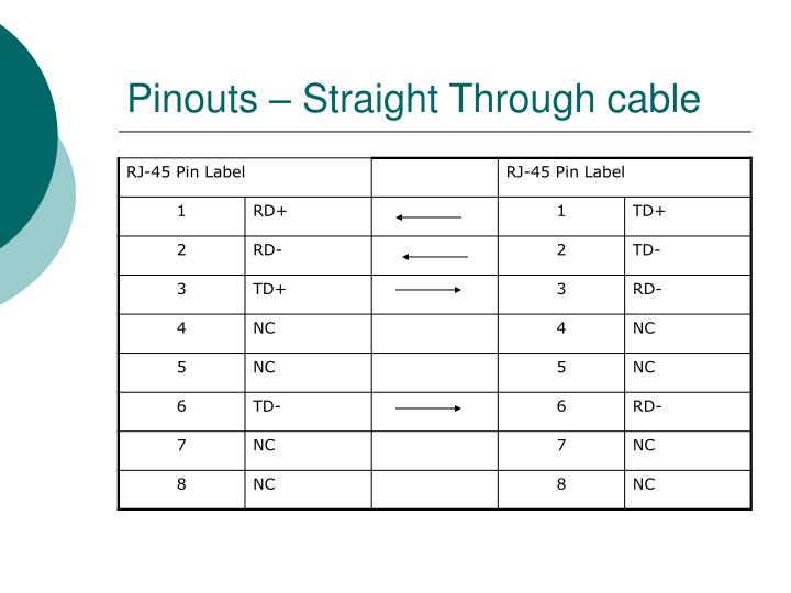 Pinouts – Straight Through cable