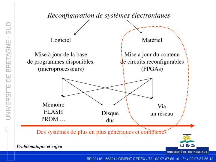 Reconfiguration de systèmes électroniques