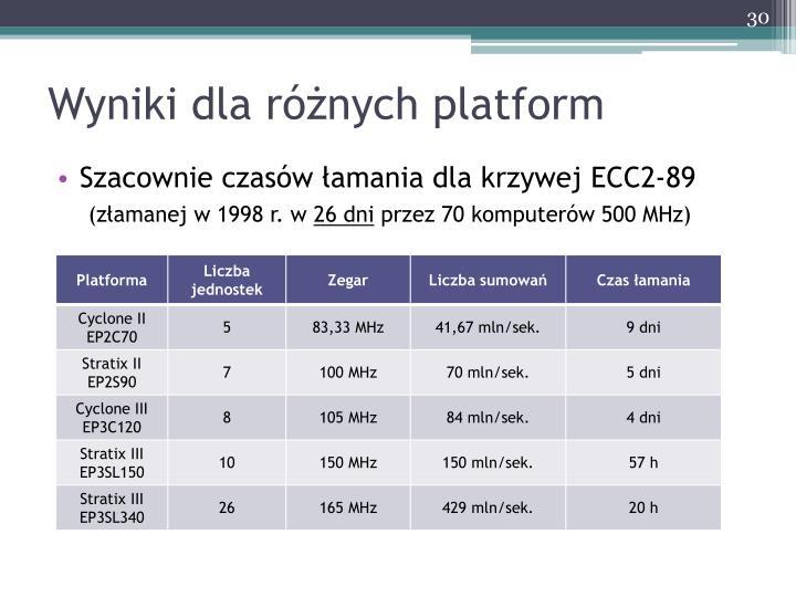 Wyniki dla różnych platform