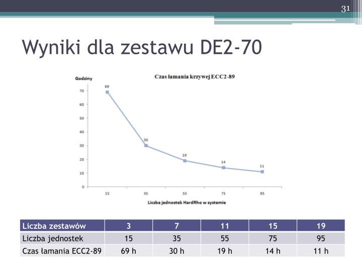 Wyniki dla zestawu DE2-70