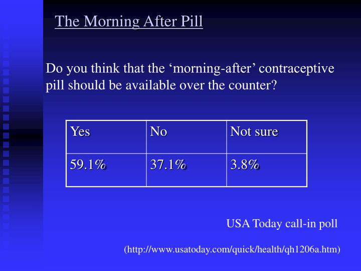 Do you think that the 'morning-after' contraceptive