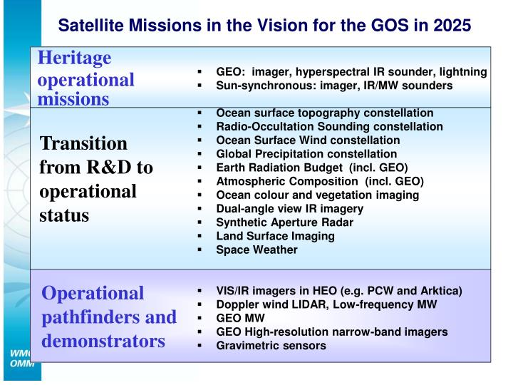 Satellite Missions in the Vision for the GOS in 2025