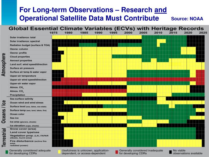 For Long-term Observations – Research