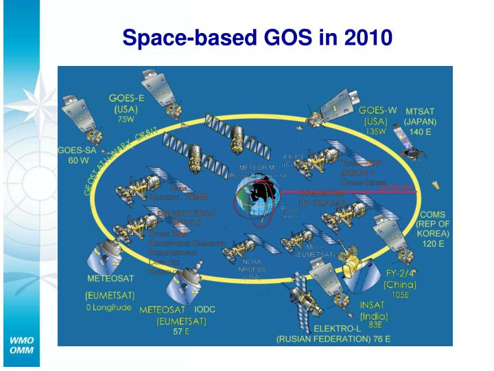 Space-based GOS in 2010