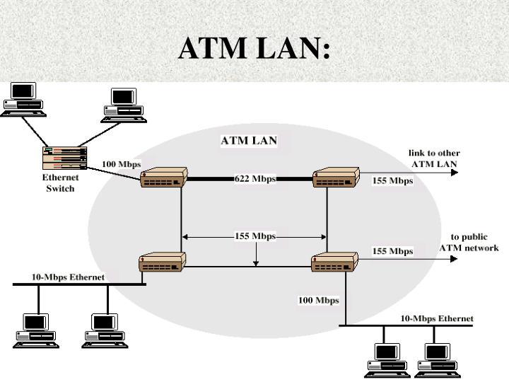 ATM LAN:
