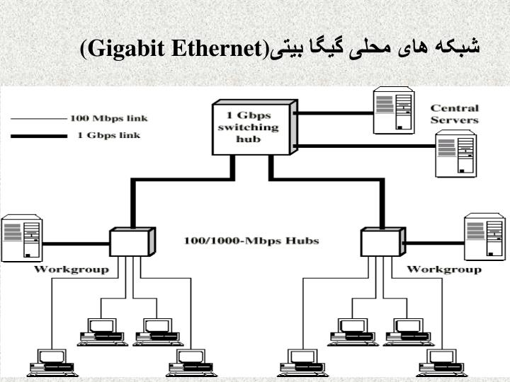 شبکه های محلی گيگا بيتی