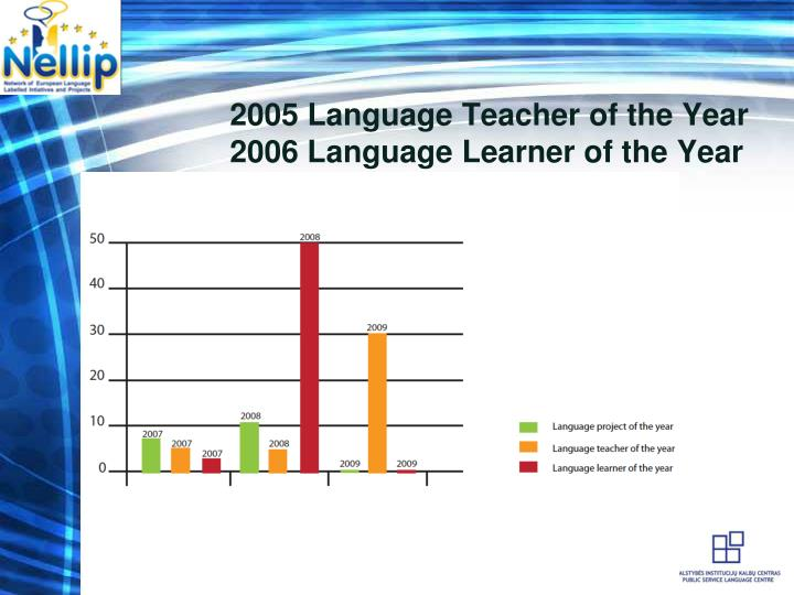 2005 Language Teacher of the Year           2006 Language Learner of the Year