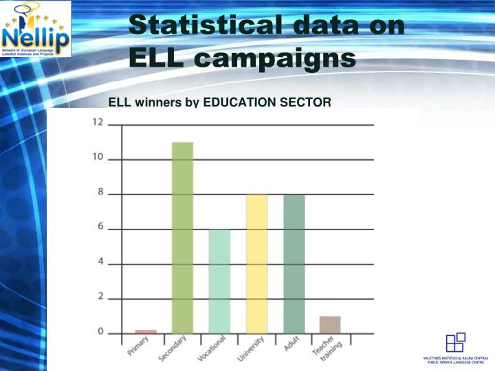 Statistical data on ELL campaigns