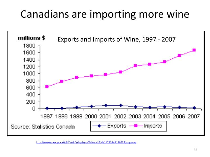 Canadians are importing more wine
