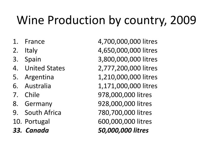 Wine Production by country, 2009